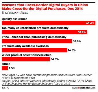 eMarketer-Cross Border China